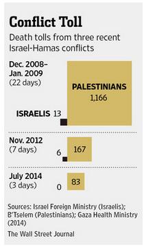 palestine israel death toll